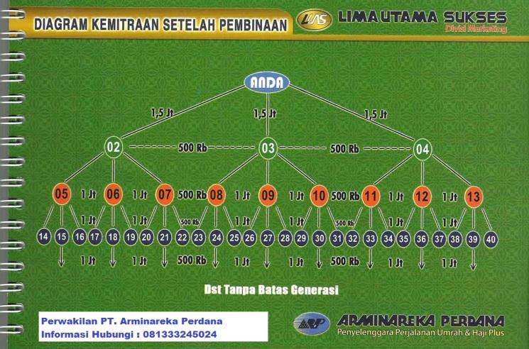 Diagram-Kemitraan-setelah-pembinaan-Travel-Umroh-Arminareka-Perdana_2