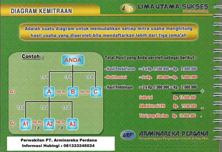 Perhitungan-Hasil-Kemitraan-Lebih-dari-tiga-jamaah-Travel-Umroh-Arminareka-Perdana_2